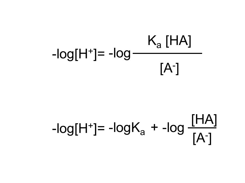 -log[H+]= Ka [HA] [A-] -log [HA] -log[H+]= -logKa + -log [A-]